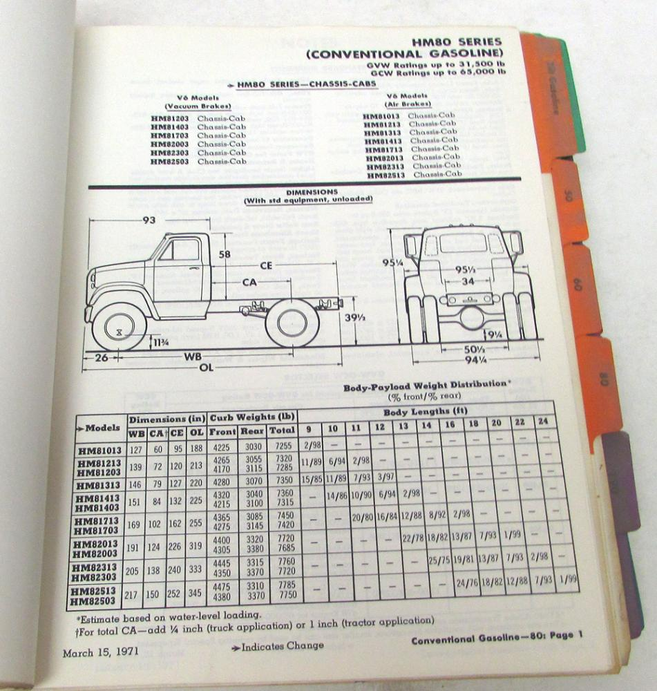 1971 Chevy Truck Dimensions GM 1971 Pickup Chevy Truck Sales ...