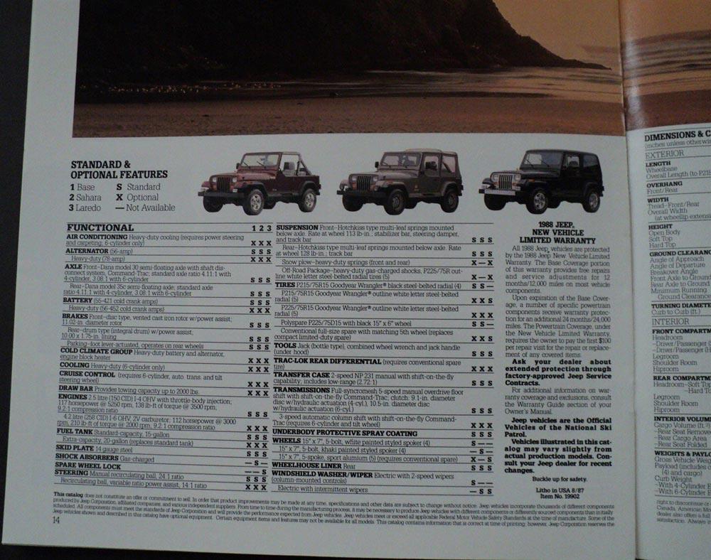 on 1988 Jeep Cherokee
